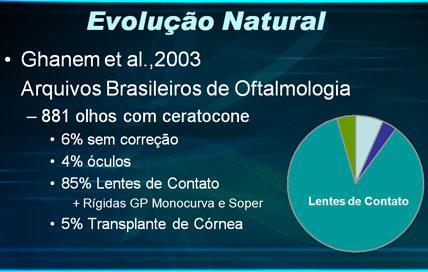 Figura ilustrativa com gráfico da evolução natural do procedimento